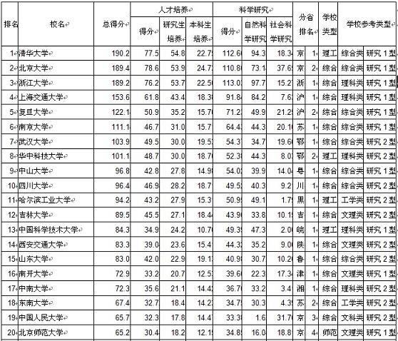 2010中国大学100强最新排名榜单 浙大上海交