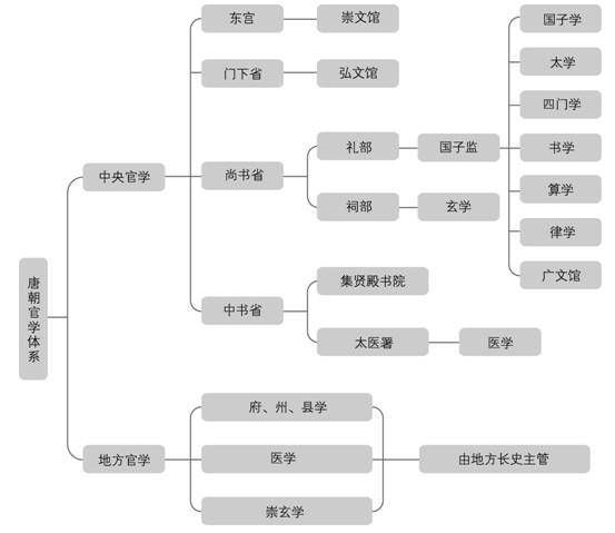 隋唐知识结构图