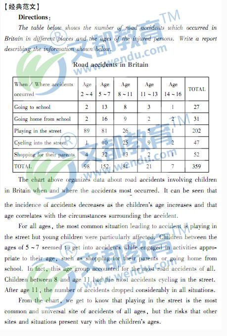 2013考研英语作文预测