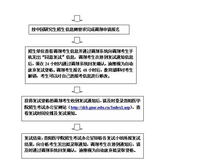 调剂信息-贵阳医学院2013考研调剂工作流程信息-考研
