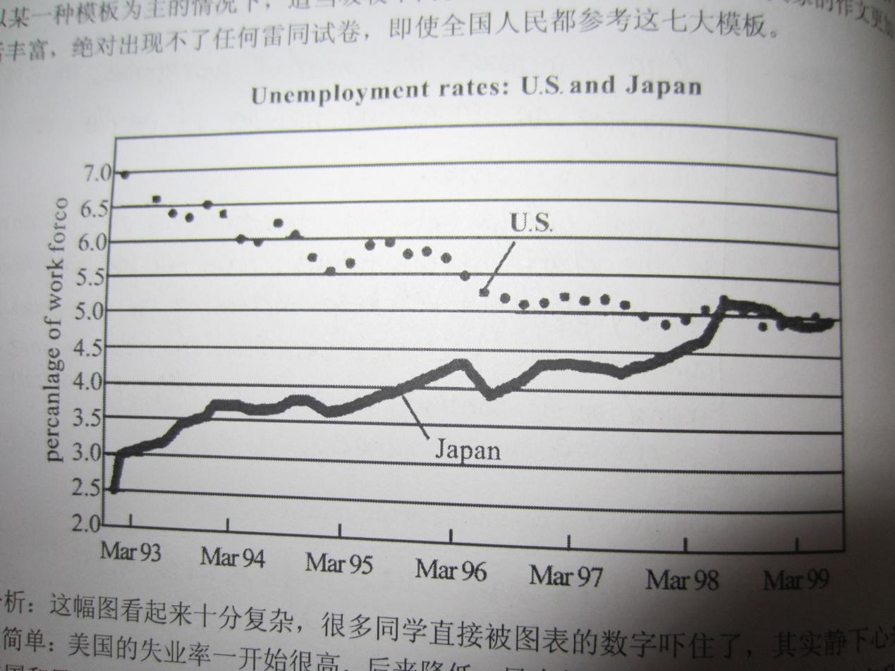 考研英语二大作文点评之失业率图表