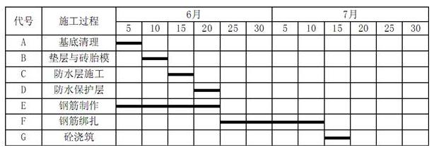 进度计划(横道图)时提出