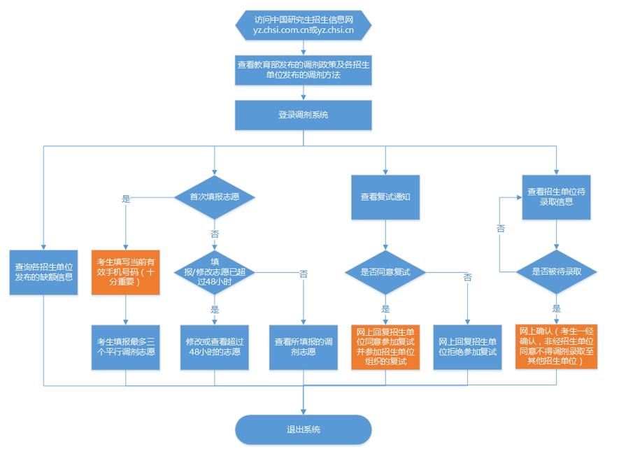 下面文都考研小编分享考研调剂流程图,大家抓紧了解调剂的步骤流程,做