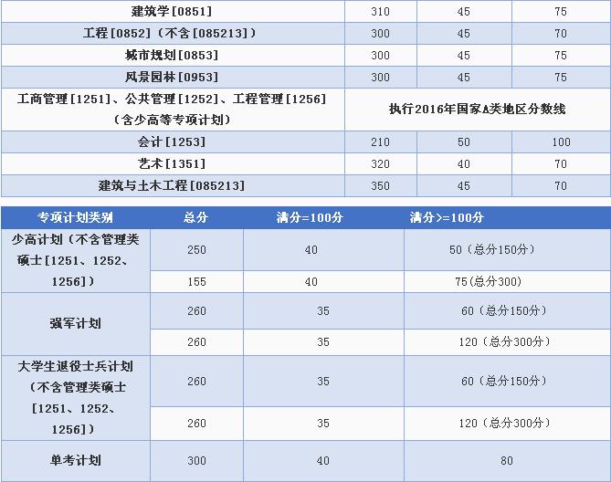 重庆大学2016年考研复试分数线