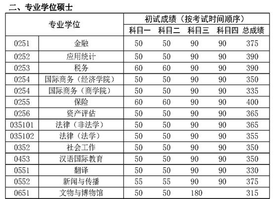 中国人民大学2017考研复试分数线公布