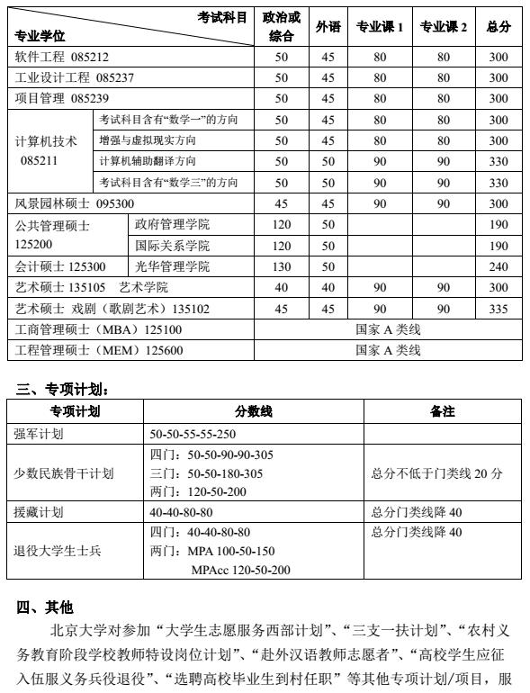 北京大学2017考研复试分数线公布