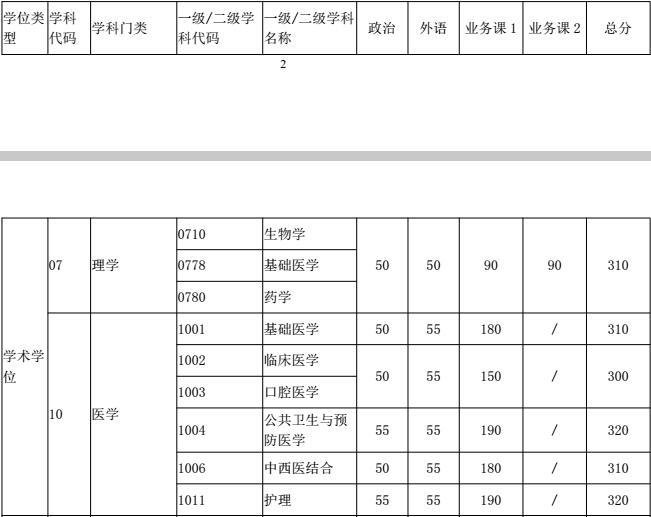 上海交通大学2017考研复试分数线已经公布