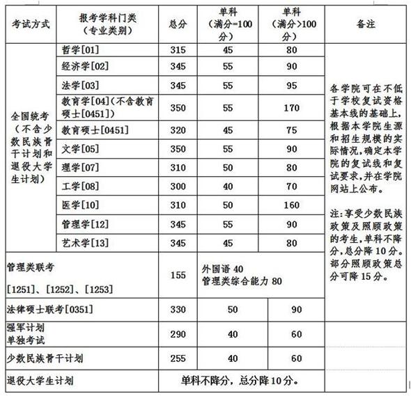 北京航空航天大学2017考研复试分数线已经公布