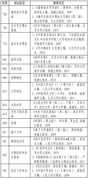 湖北师范大学2018研究生招生参考书目