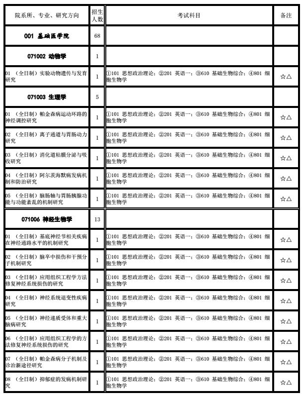 首都医科大学2018研究生招生专业目录