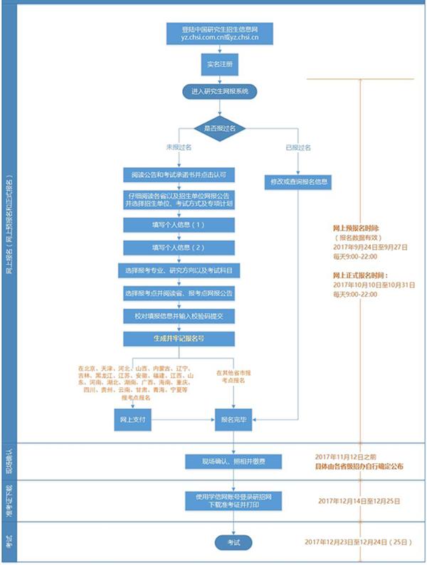 2018考研报名:网上报名流程图