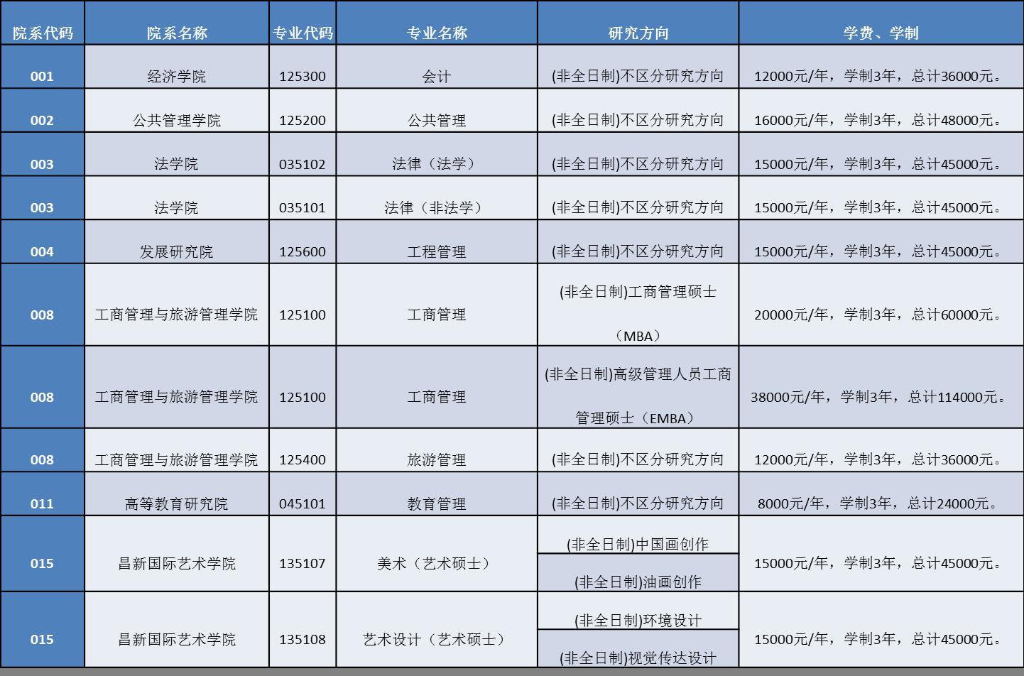 (二) 奖助学金   1、研究生国家助学金   研究生国家助学金的资助对象为云南大学具有中华人民共和国国籍,且纳入国家研究生招生计划的所有全日制研究生(有固定工资收入的除外)。博士研究生资助标准每生每年13000元,硕士研究生资助标准每生每年6000元。   2、研究生学业奖学金   研究生学业奖学金用于奖励在学习、科研、社会实践等方面表现优异,德、智、体、美全面发展的优秀硕士、博士研究生。评选范围包括云南大学基本学制年限内在读,具有中华人民共和国国籍,入学时在规定时间内将人事档案转入学校的全日制非