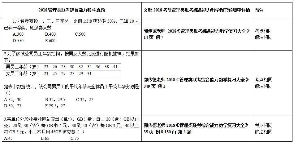 2018管理类联考综合能力数学真题与文都图书预测中对照表