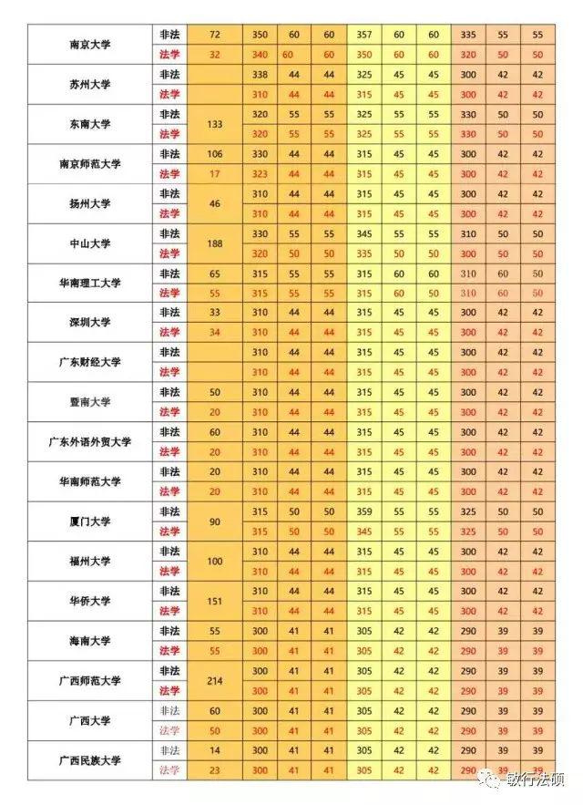 【院校分数】全国172所法硕院校近年招生情况及复试分数线
