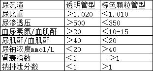 2019考研专业课:西综考研内科学高频考点(七)