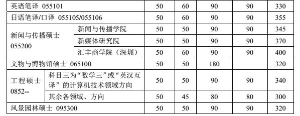 北京大学2018考研复试分数线