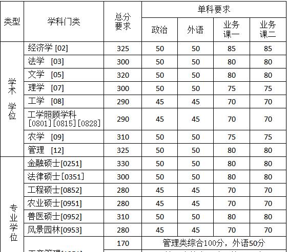 快讯:中国农业大学2018考研复试分数线