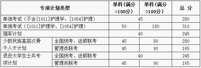 快讯:山东大学2018考研复试分数线公布