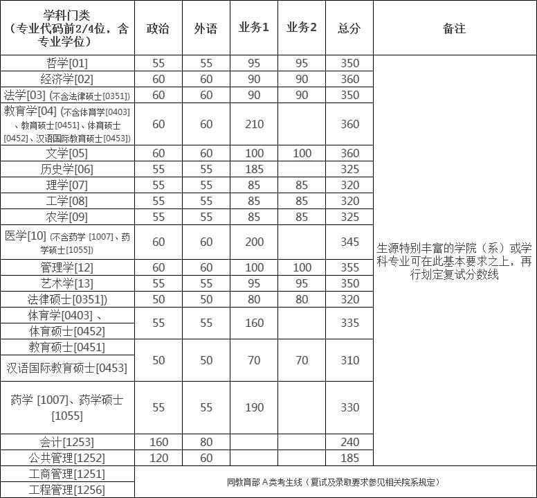 快讯:浙江大学2018考研复试分数线