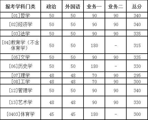 快讯:北京师范大学2018考研复试分数线公布