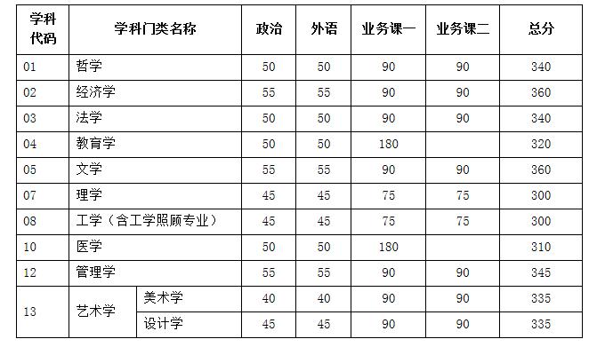 天津大学2018考研复试分数线