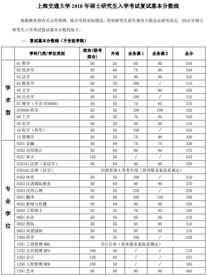 快讯:上海交通大学2018年考研复试分数线公布