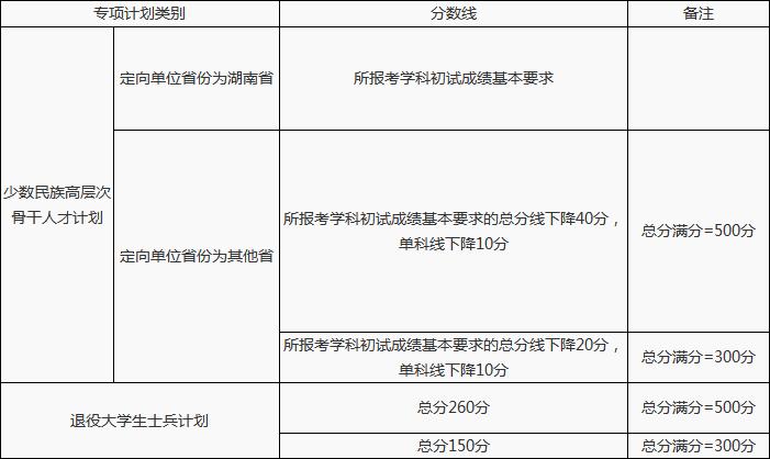 快讯:湖南大学2018年考研复试分数线公布