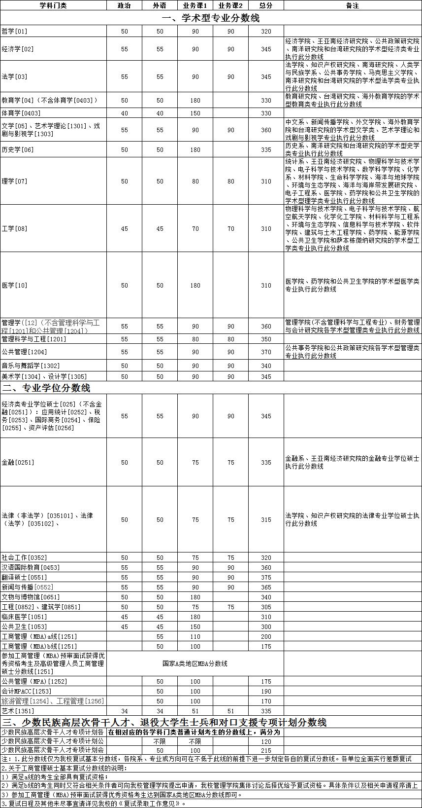 快讯:厦门大学2018年考研复试分数线公布