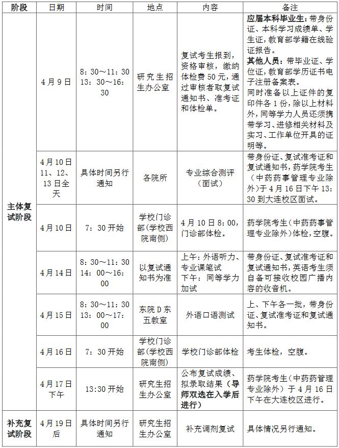 辽宁中医药大学2018考研复试时间的通知