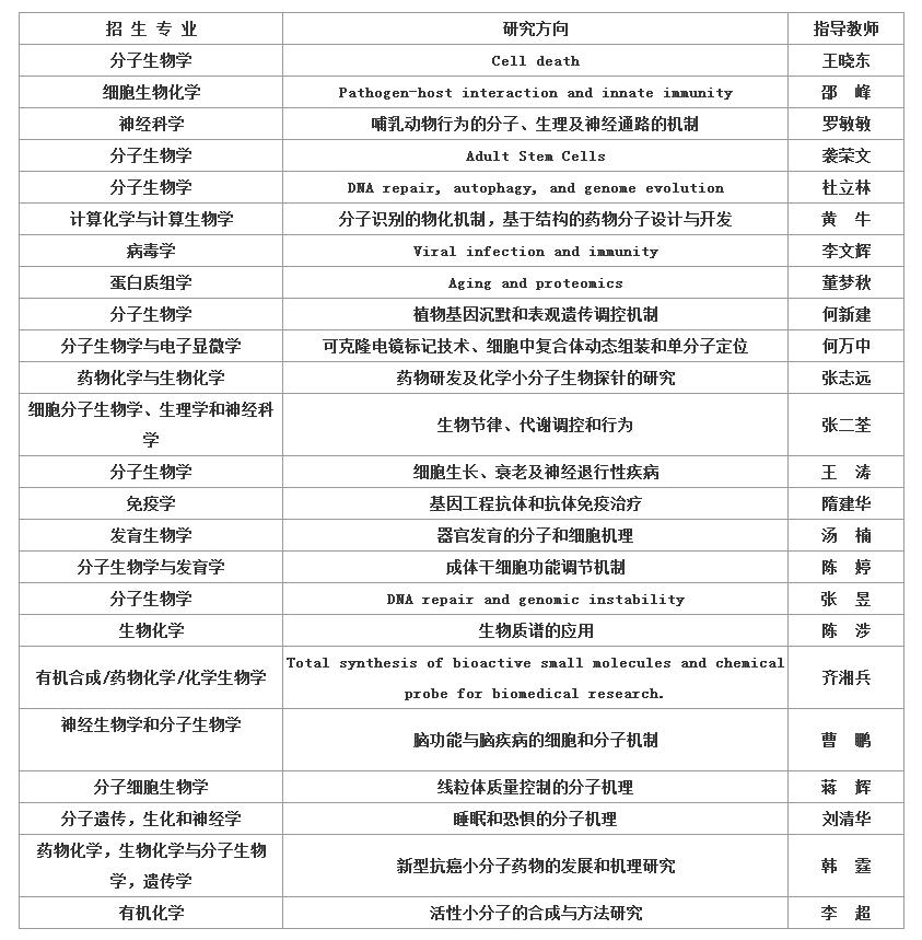 北京生命科学研究所2019保研夏令营通知