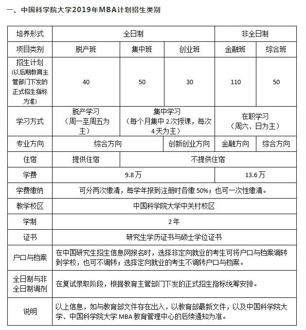 中国科学院大学2019MBA提前面试通知