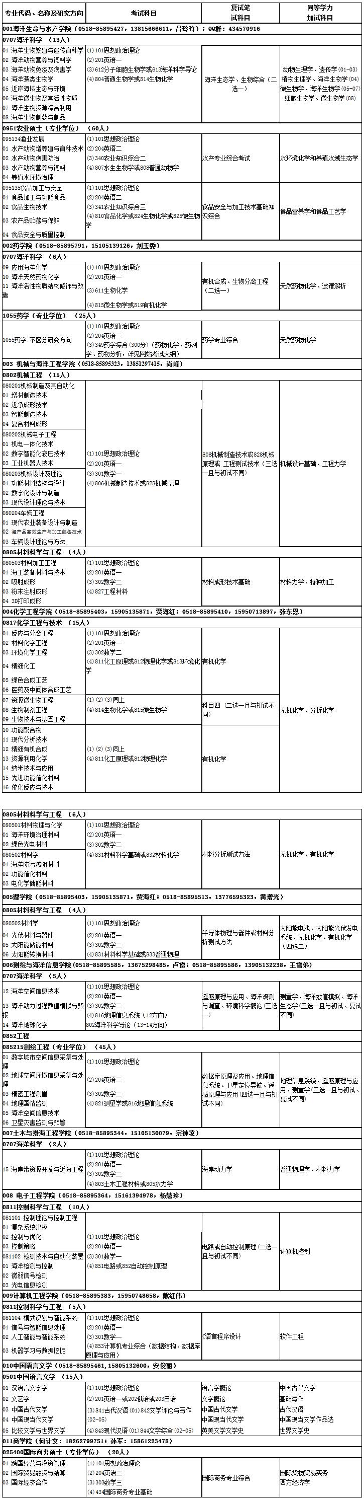 考研专业目录