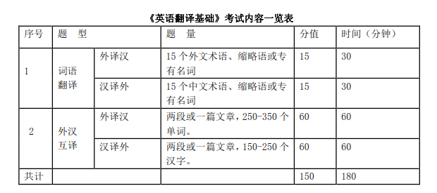 中央民族大学英语翻译基础2019考研大纲