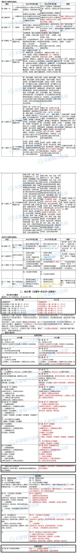 2019法硕非法学考研大纲