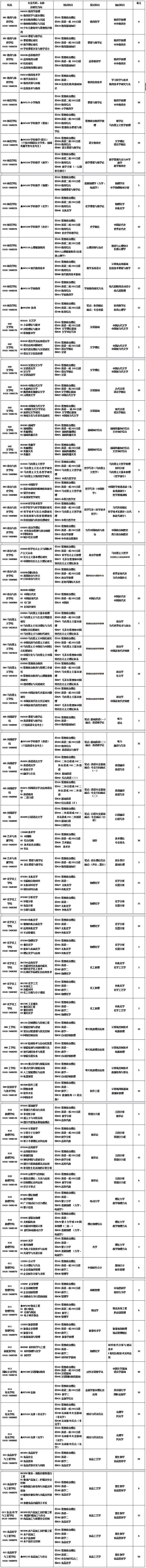 2019考研专业目录