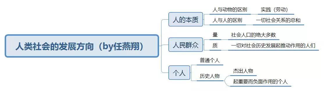 2019考研政治复习